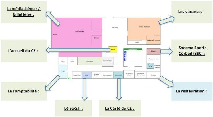 Presentation disposition Services CE